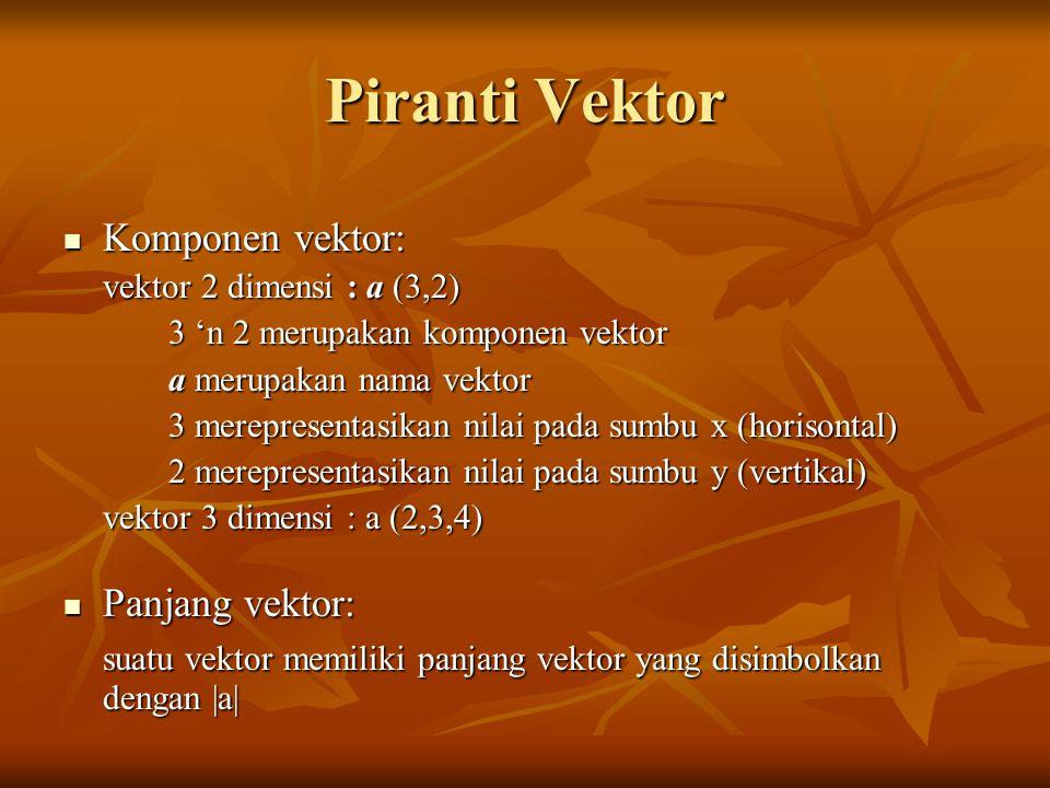 Piranti Vektor Komponen vektor: Komponen vektor: vektor 2 dimensi : a (3,2) 3 'n 2 merupakan komponen vektor a merupakan nama vektor 3 merepresentasikan nilai pada sumbu x (horisontal) 2 merepresentasikan nilai pada sumbu y (vertikal) vektor 3 dimensi : a (2,3,4) Panjang vektor: Panjang vektor: suatu vektor memiliki panjang vektor yang disimbolkan dengan |a|