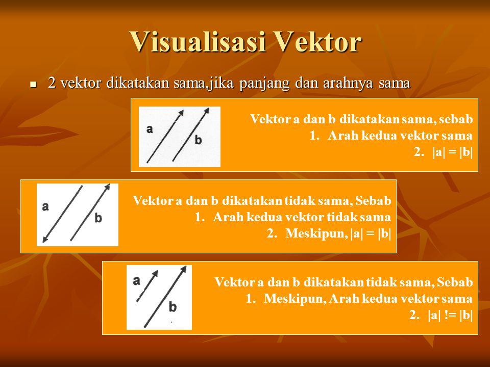 Visualisasi Vektor 2 vektor dikatakan sama,jika panjang dan arahnya sama 2 vektor dikatakan sama,jika panjang dan arahnya sama Vektor a dan b dikataka
