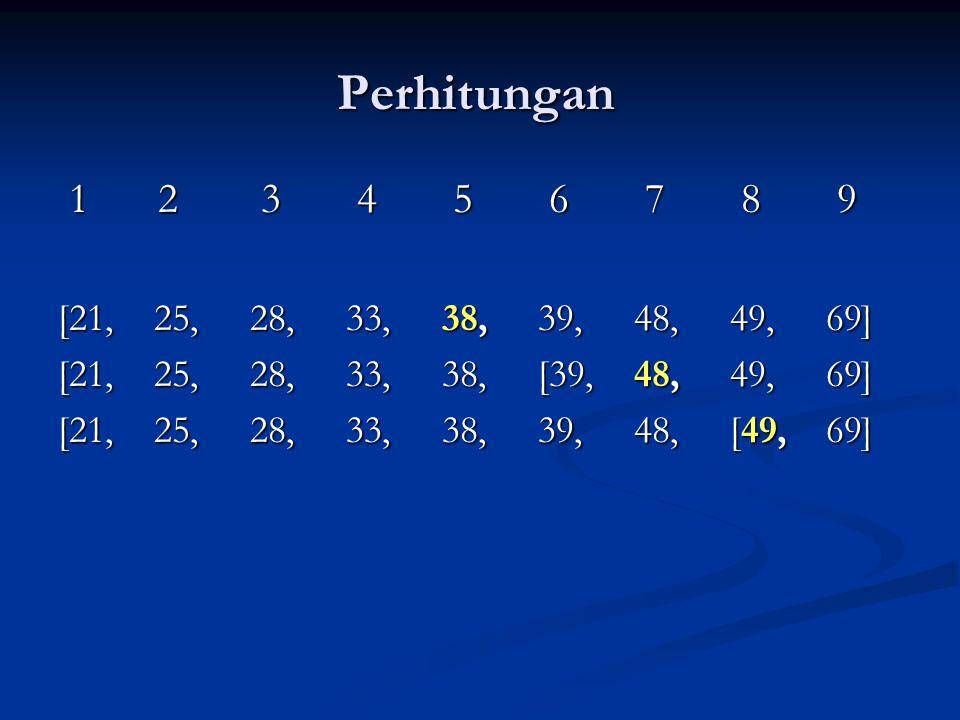 Perhitungan 1 2 3 4 5 6 7 8 9 1 2 3 4 5 6 7 8 9 [21,25,28,33,38,39,48,49,69] [21,25,28,33,38,[39,48,49,69] [21,25,28,33,38,39,48,[49,69]