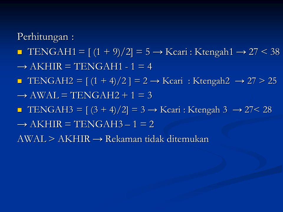 Perhitungan : TENGAH1 = [ (1 + 9)/2] = 5 → Kcari : Ktengah1 → 27 < 38 TENGAH1 = [ (1 + 9)/2] = 5 → Kcari : Ktengah1 → 27 < 38 → AKHIR = TENGAH1 - 1 = 4 TENGAH2 = [ (1 + 4)/2 ] = 2 → Kcari : Ktengah2 → 27 > 25 TENGAH2 = [ (1 + 4)/2 ] = 2 → Kcari : Ktengah2 → 27 > 25 → AWAL = TENGAH2 + 1 = 3 TENGAH3 = [ (3 + 4)/2] = 3 → Kcari : Ktengah 3 → 27< 28 TENGAH3 = [ (3 + 4)/2] = 3 → Kcari : Ktengah 3 → 27< 28 → AKHIR = TENGAH3 – 1 = 2 AWAL > AKHIR → Rekaman tidak ditemukan