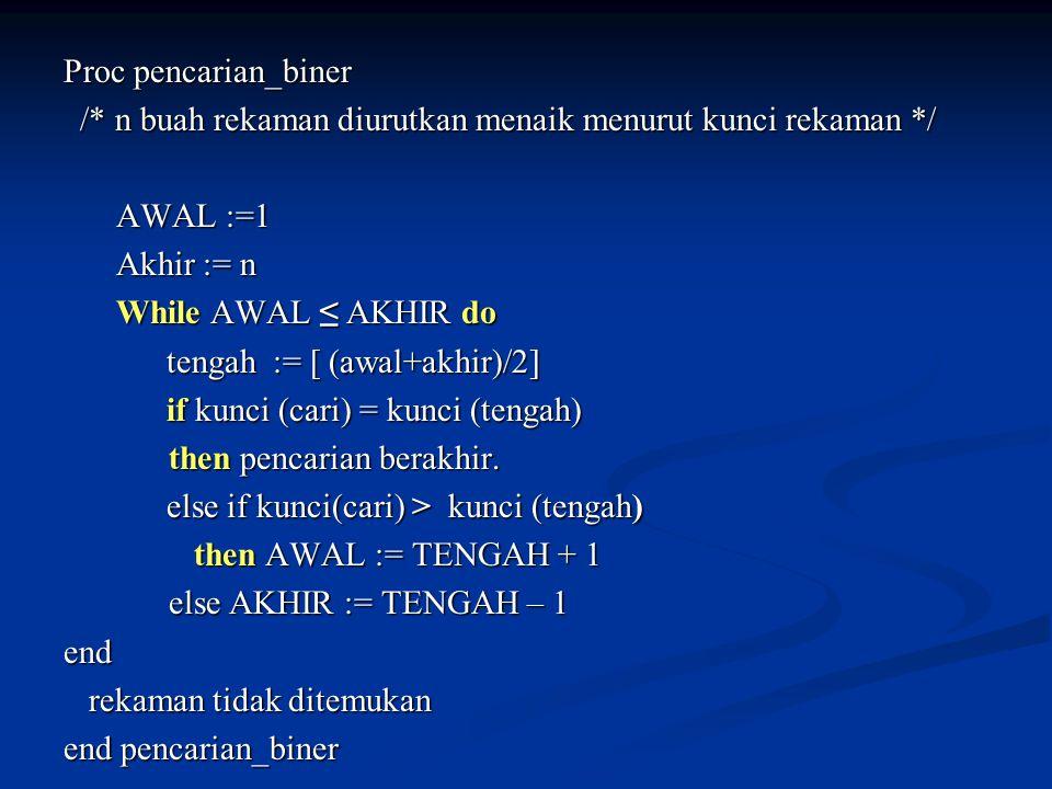 Proc pencarian_biner /* n buah rekaman diurutkan menaik menurut kunci rekaman */ /* n buah rekaman diurutkan menaik menurut kunci rekaman */ AWAL :=1 Akhir := n While AWAL ≤ AKHIR do tengah := [ (awal+akhir)/2] tengah := [ (awal+akhir)/2] if kunci (cari) = kunci (tengah) if kunci (cari) = kunci (tengah) then pencarian berakhir.