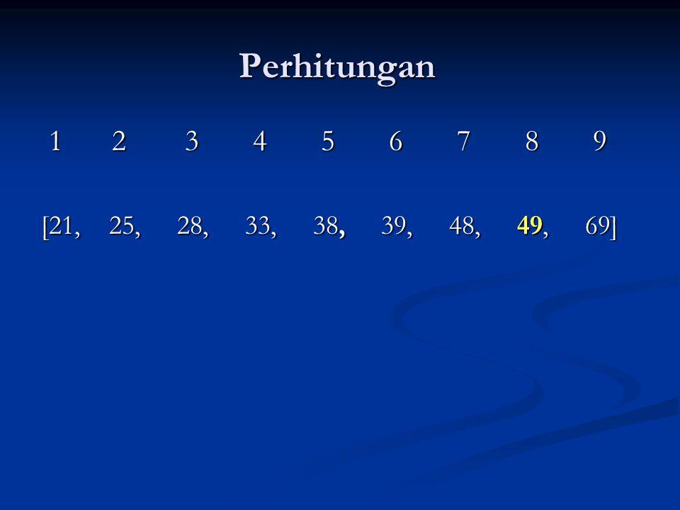 Perhitungan: TENGAH1 = [ (1 + 9)/2] = 5 → Kcari : Ktengah1 → 49 > 38 TENGAH1 = [ (1 + 9)/2] = 5 → Kcari : Ktengah1 → 49 > 38 → AWAL = TENGAH1 + 1 = 6 TENGAH2 = [ (6 + 9)/2 ] = 7 → Kcari : Ktengah2 → 49 > 48 TENGAH2 = [ (6 + 9)/2 ] = 7 → Kcari : Ktengah2 → 49 > 48 → AWAL = TENGAH2 + 1 = 8 TENGAH3 = [ (8 + 9)/2] = 8 → Kcari : Ktengah 3 → 49 = 49 TENGAH3 = [ (8 + 9)/2] = 8 → Kcari : Ktengah 3 → 49 = 49 Ketemu, di Probe = 3