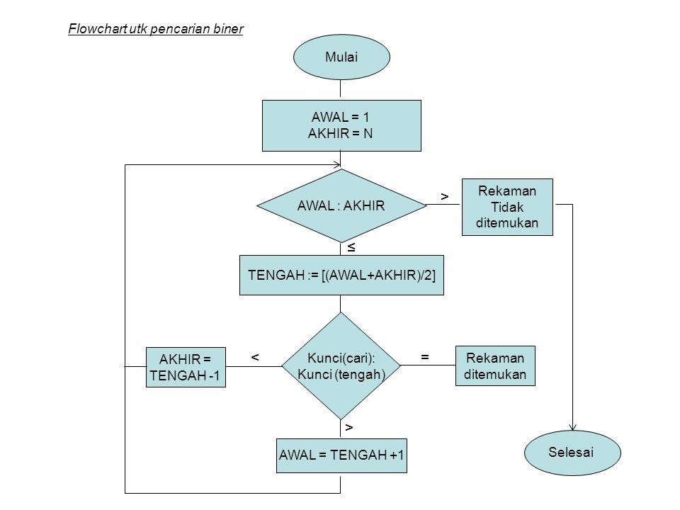 Mulai AWAL = 1 AKHIR = N AWAL : AKHIR Rekaman Tidak ditemukan TENGAH := [(AWAL+AKHIR)/2] Kunci(cari): Kunci (tengah) AWAL = TENGAH +1 ≤ > < AKHIR = TE