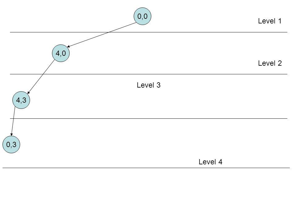 0,0 4,0 4,3 0,3 Level 1 Level 2 Level 3 Level 4