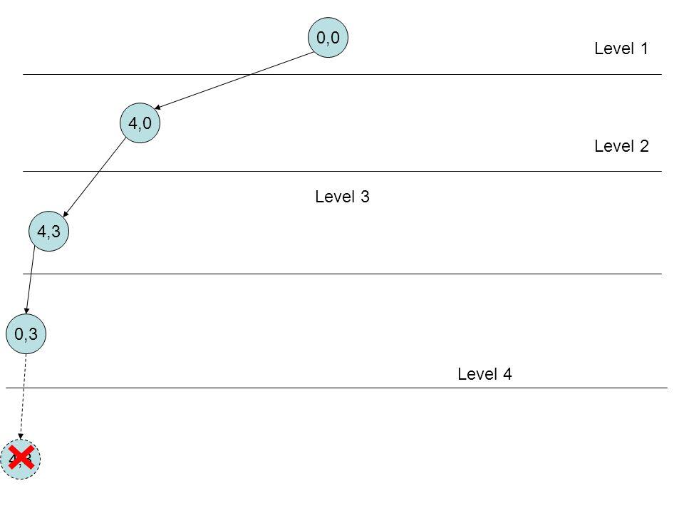 0,0 4,0 4,3 0,3 Level 1 Level 2 Level 3 Level 4 4,3
