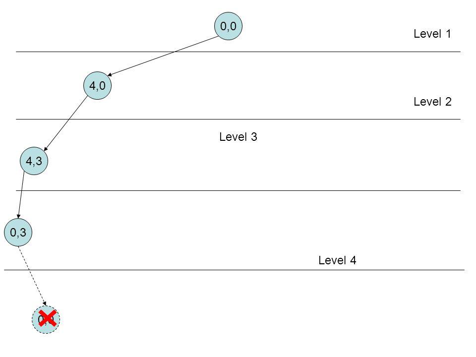 0,0 4,0 4,3 0,3 Level 1 Level 2 Level 3 Level 4 0,0