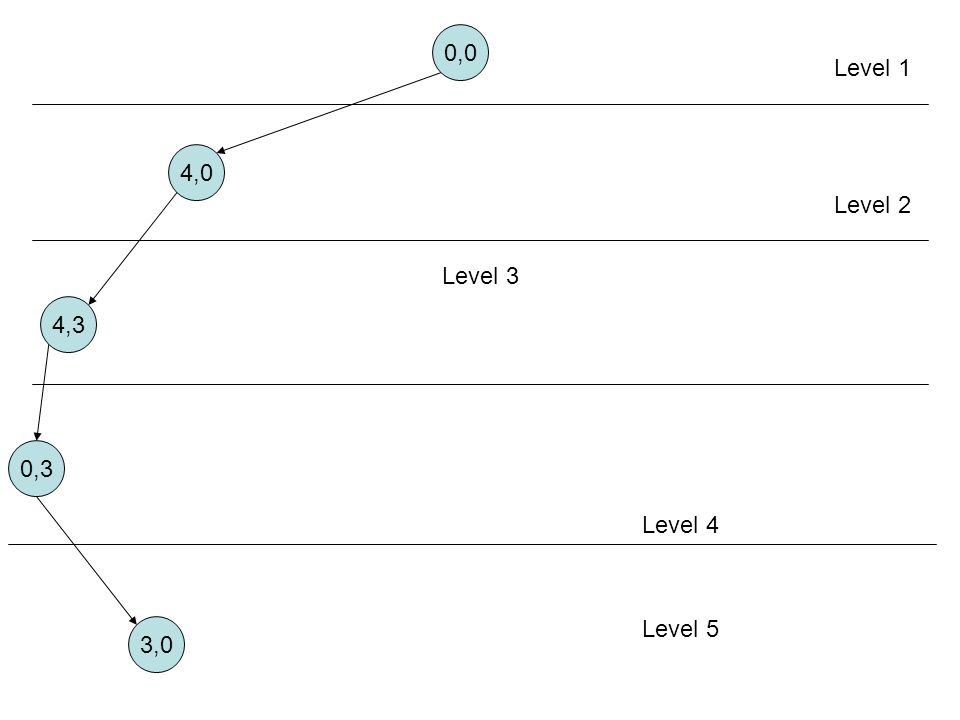 4,0 4,3 0,3 Level 1 Level 2 Level 3 Level 4 3,0 Level 5