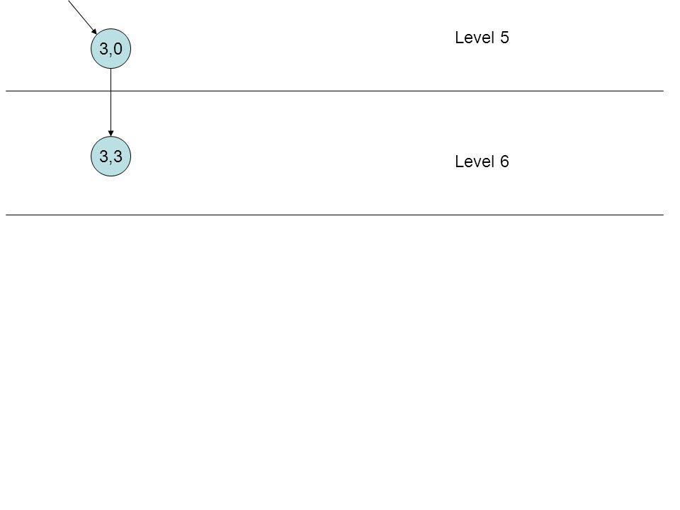 3,0 Level 5 3,3 Level 6