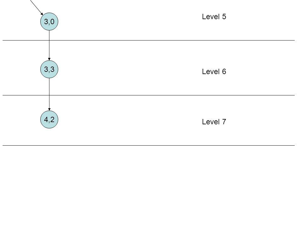 3,0 Level 5 3,3 Level 6 4,2 Level 7