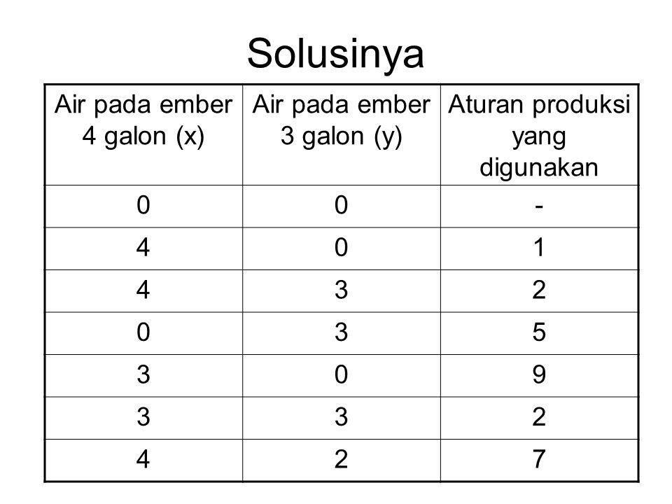 Solusinya Air pada ember 4 galon (x) Air pada ember 3 galon (y) Aturan produksi yang digunakan 00- 401 432 035 309 332 427