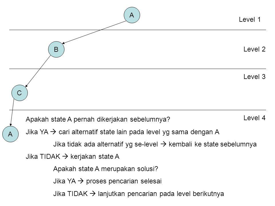 A B C A Level 1 Level 2 Level 3 Level 4 Apakah state A pernah dikerjakan sebelumnya.