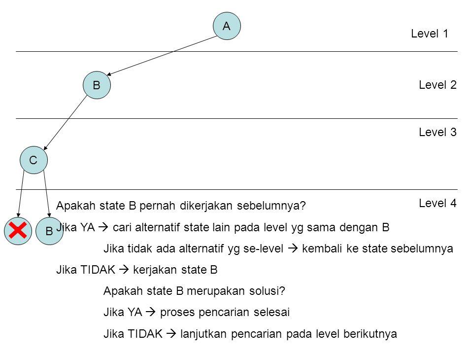 A B C AB Level 1 Level 2 Level 3 Apakah state B pernah dikerjakan sebelumnya.