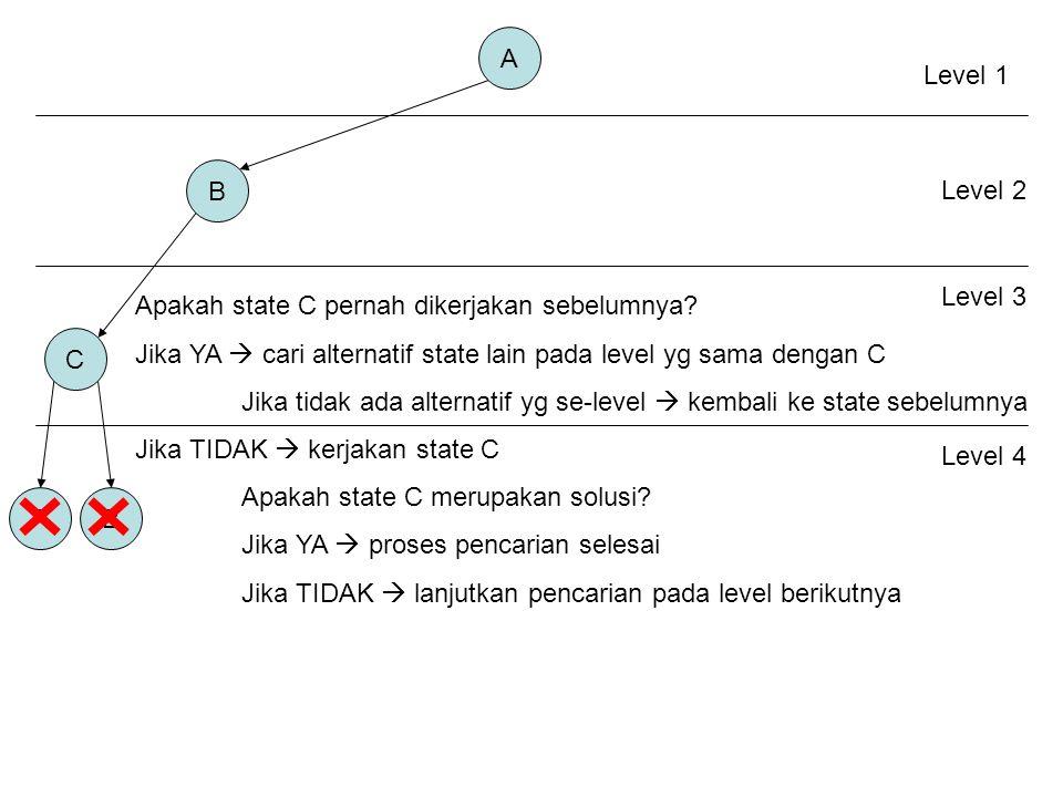 A B C AB Level 1 Level 2 Level 3 Apakah state C pernah dikerjakan sebelumnya.