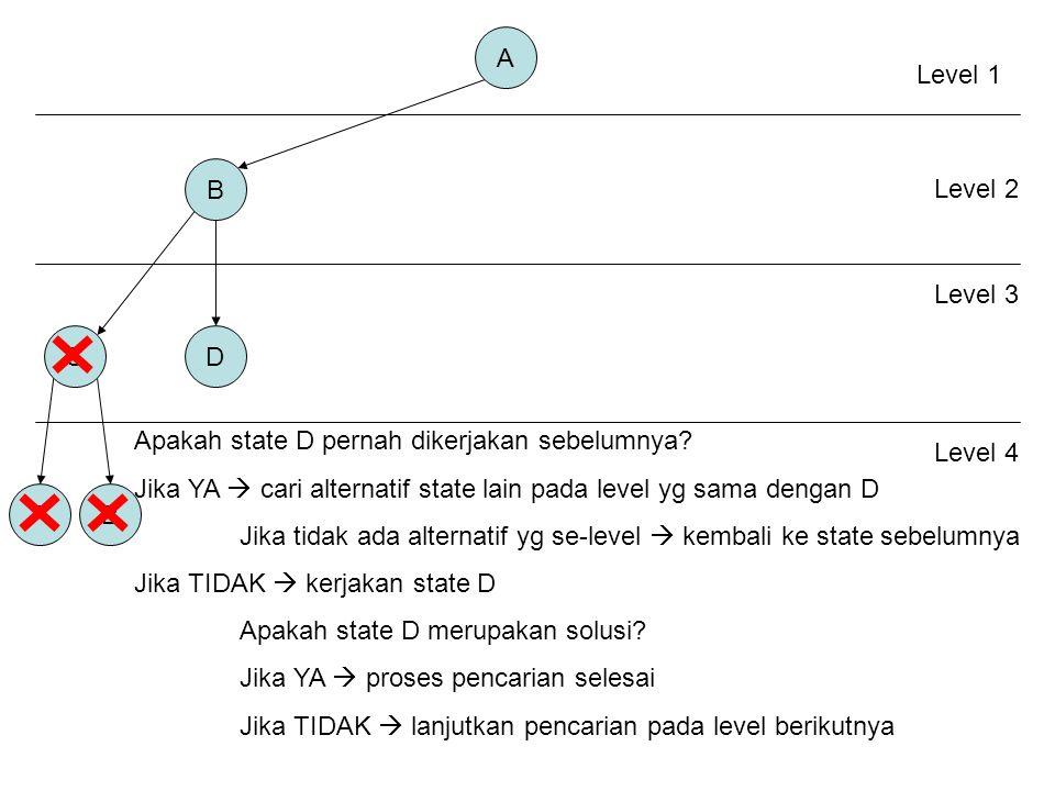 A B C AB Level 1 Level 2 Level 3 Apakah state D pernah dikerjakan sebelumnya.