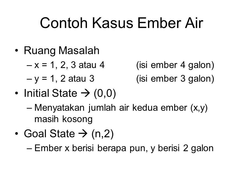 Contoh Kasus Ember Air Ruang Masalah –x = 1, 2, 3 atau 4(isi ember 4 galon) –y = 1, 2 atau 3(isi ember 3 galon) Initial State  (0,0) –Menyatakan jumlah air kedua ember (x,y) masih kosong Goal State  (n,2) –Ember x berisi berapa pun, y berisi 2 galon