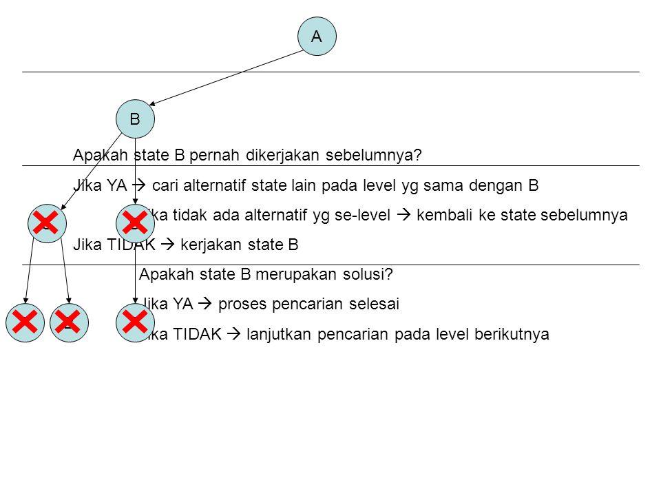 A B C AB Apakah state B pernah dikerjakan sebelumnya.