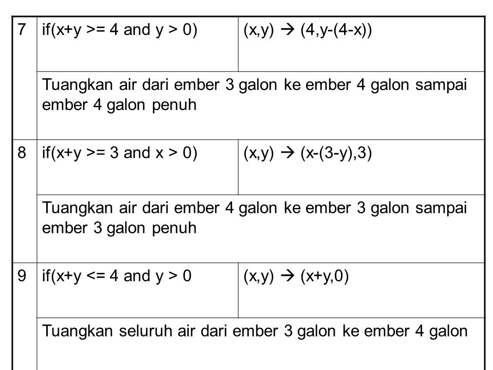 7if(x+y >= 4 and y > 0)(x,y)  (4,y-(4-x)) Tuangkan air dari ember 3 galon ke ember 4 galon sampai ember 4 galon penuh 8if(x+y >= 3 and x > 0)(x,y) 