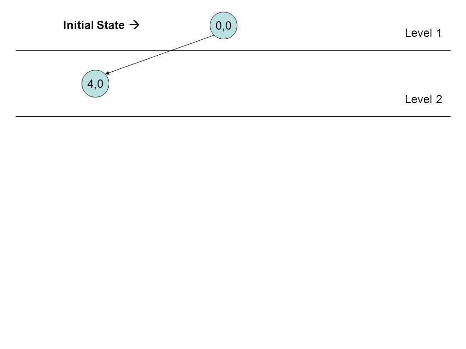 0,0 4,0 Level 1 Level 2 Initial State 