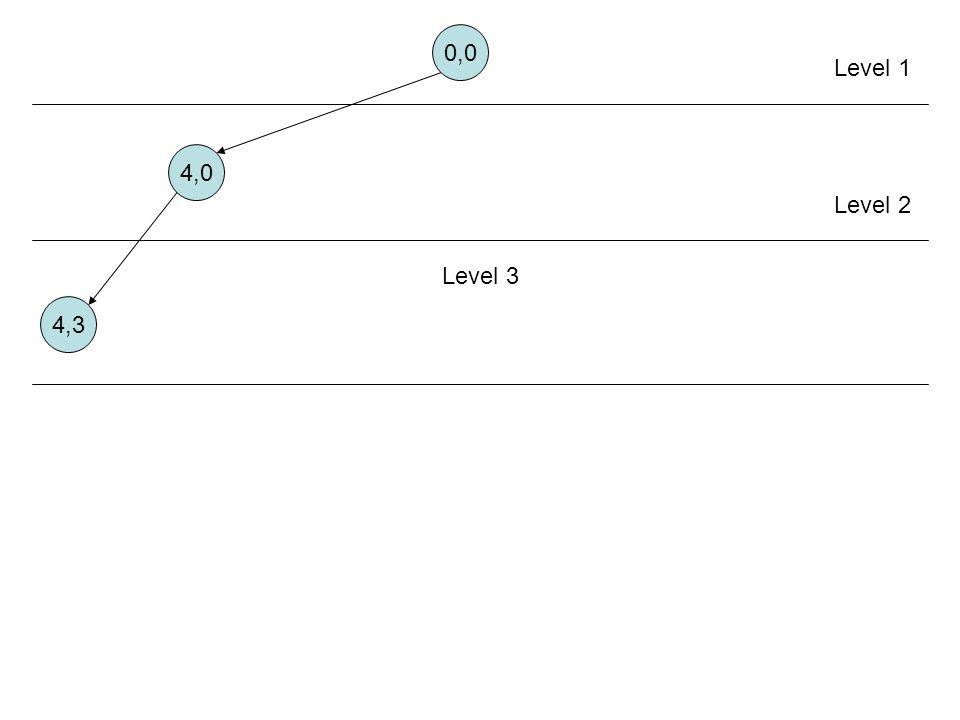 0,0 4,0 4,3 Level 1 Level 2 Level 3