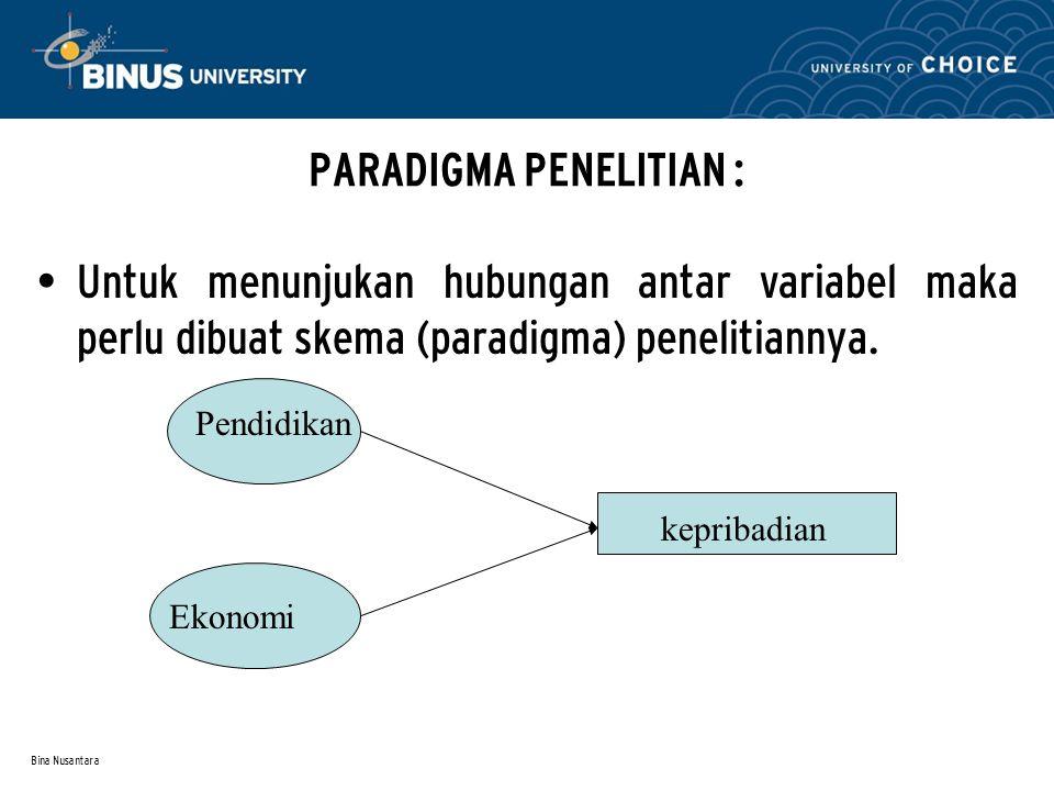 Bina Nusantara PARADIGMA PENELITIAN : Untuk menunjukan hubungan antar variabel maka perlu dibuat skema (paradigma) penelitiannya.