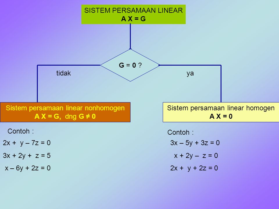 SISTEM PERSAMAAN LINEAR A X = G G = 0 ? ya Sistem persamaan linear homogen A X = 0 tidak Sistem persamaan linear nonhomogen A X = G, dng G ≠ 0 Contoh