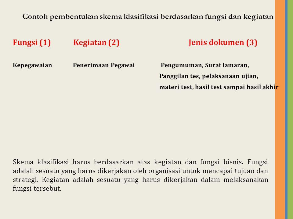 Contoh pembentukan skema klasifikasi berdasarkan fungsi dan kegiatan Fungsi (1) Kegiatan (2)Jenis dokumen (3) Kepegawaian Penerimaan Pegawai Pengumuma