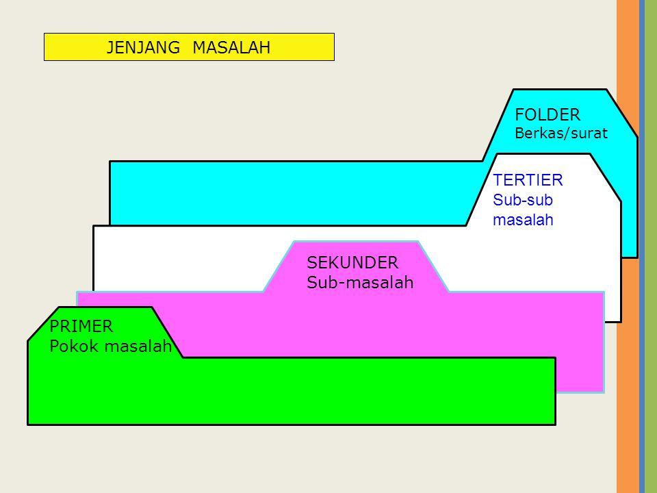 TERTIER Sub-sub masalah FOLDER Berkas/surat SEKUNDER Sub-masalah PRIMER Pokok masalah JENJANG MASALAH