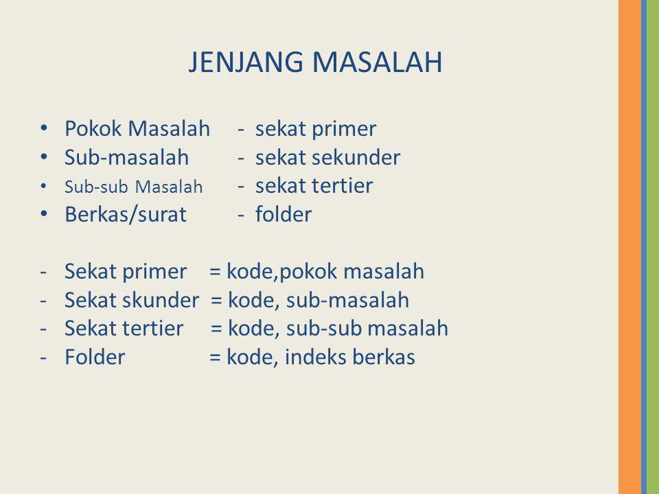 Pokok Masalah - sekat primer Sub-masalah - sekat sekunder Sub-sub Masalah - sekat tertier Berkas/surat- folder -Sekat primer = kode,pokok masalah -Sekat skunder = kode, sub-masalah -Sekat tertier = kode, sub-sub masalah -Folder = kode, indeks berkas