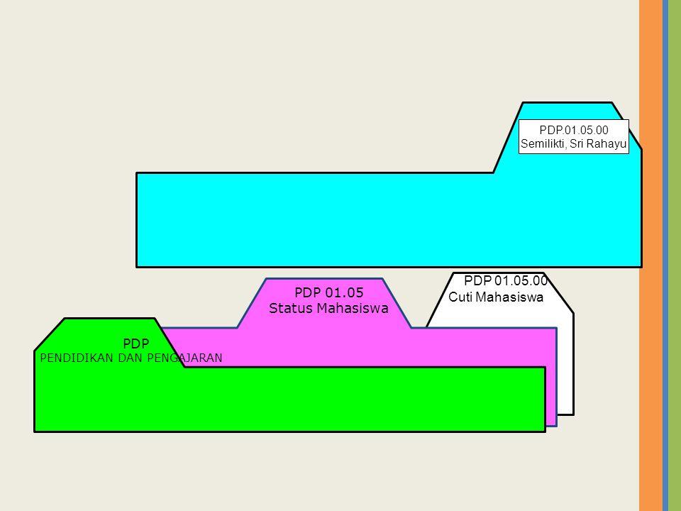 PDP 01.05.00 Cuti Mahasiswa PDP 01.05 Status Mahasiswa PDP PENDIDIKAN DAN PENGAJARAN PDP.01.05.00 Semilikti, Sri Rahayu