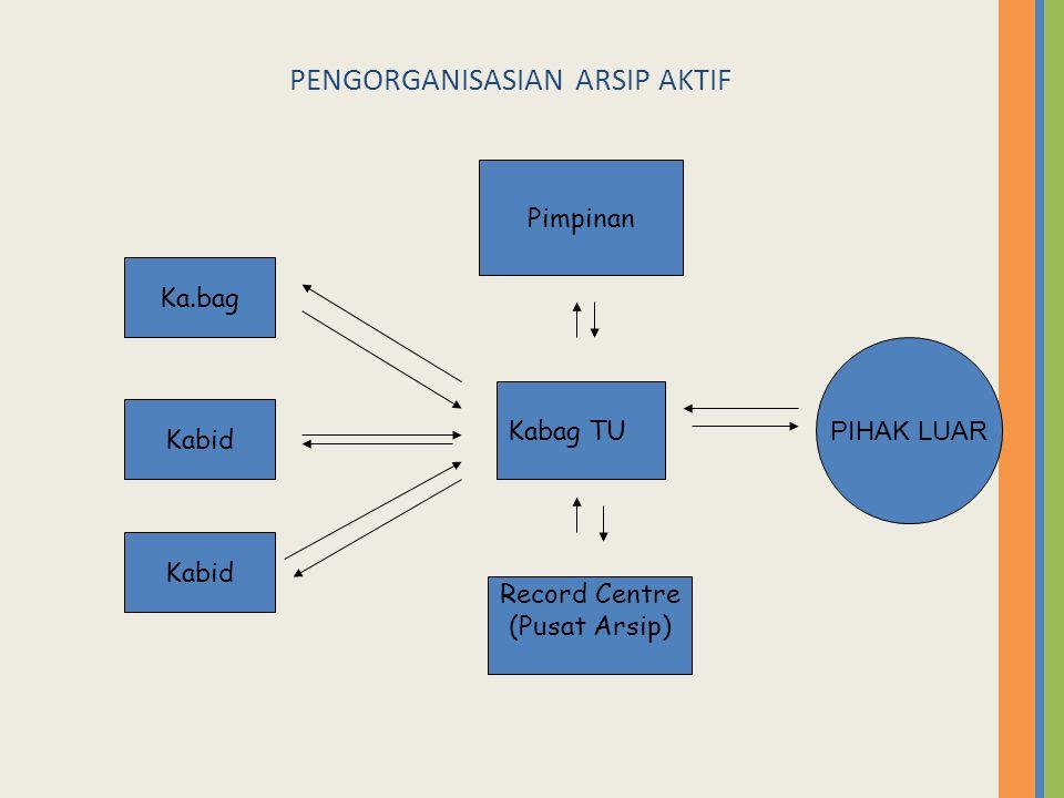Sistem klasifikasi Analisis fungsi bisnis  Menjelaskan fungsi organisasi dan unit2nya  Menjelaskan proses Sistem yang bervariasi  Sistem hirarkis  Berbasiskan pada struktur organisasi  Sistem berabjad