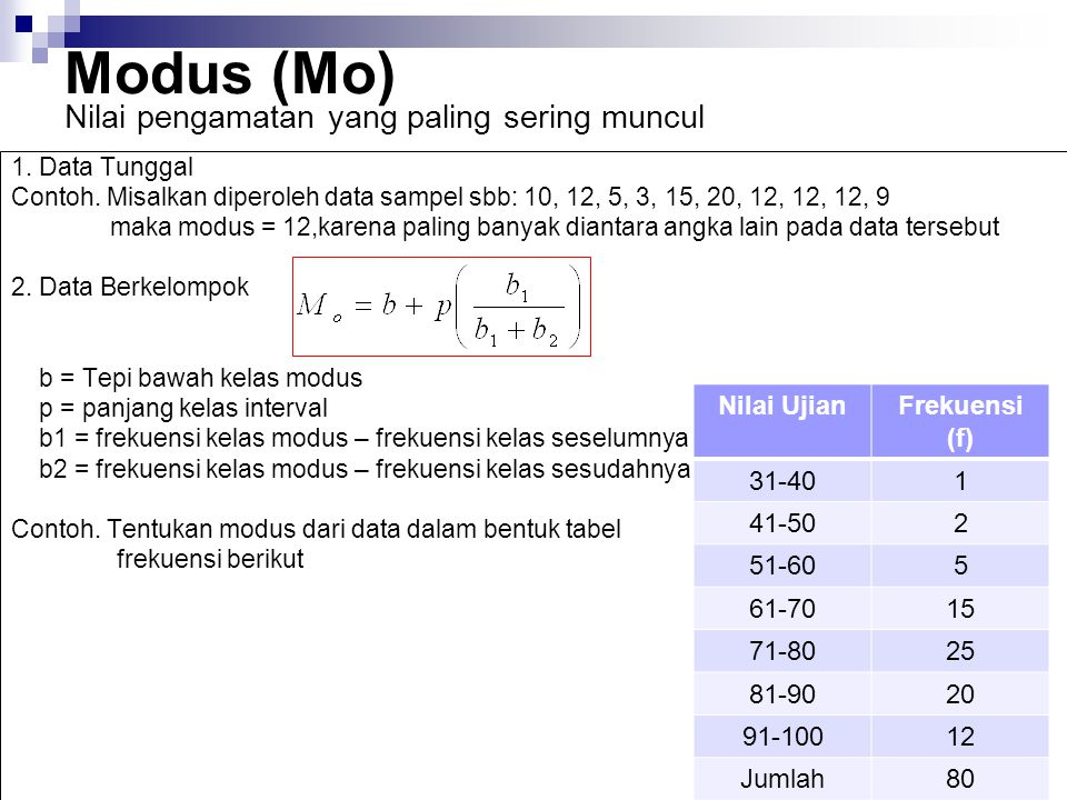 Modus (Mo) 1. Data Tunggal Contoh. Misalkan diperoleh data sampel sbb: 10, 12, 5, 3, 15, 20, 12, 12, 12, 9 maka modus = 12,karena paling banyak dianta