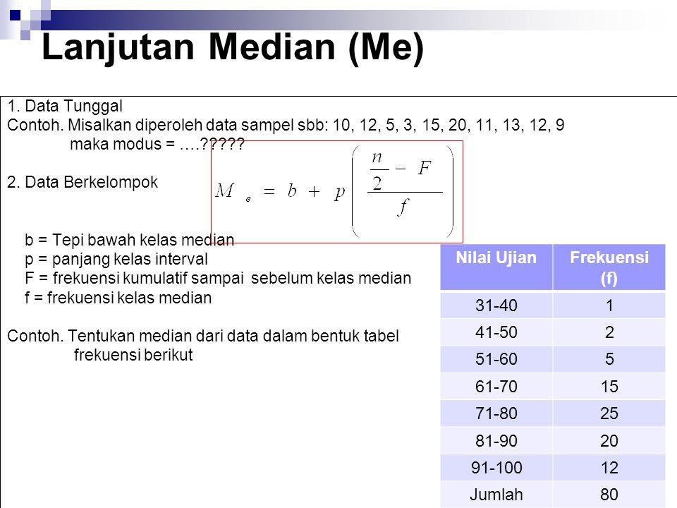 Lanjutan Median (Me) 1. Data Tunggal Contoh. Misalkan diperoleh data sampel sbb: 10, 12, 5, 3, 15, 20, 11, 13, 12, 9 maka modus = ….????? 2. Data Berk