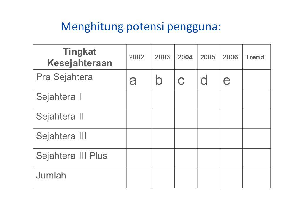 Menghitung potensi pengguna: Tingkat Kesejahteraan 20022003200420052006Trend Pra Sejahtera abcde Sejahtera I Sejahtera II Sejahtera III Sejahtera III Plus Jumlah