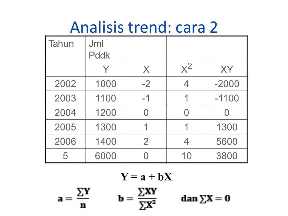Analisis trend: cara 2 TahunJml Pddk YXX2X2 XY 20021000-24-2000 200311001-1100 20041200000 2005130011 20061400245600 560000103800 Y = a + bX