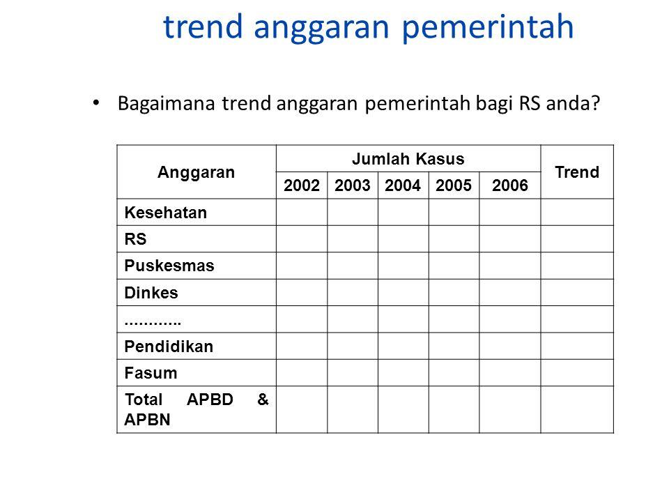 trend anggaran pemerintah Bagaimana trend anggaran pemerintah bagi RS anda.