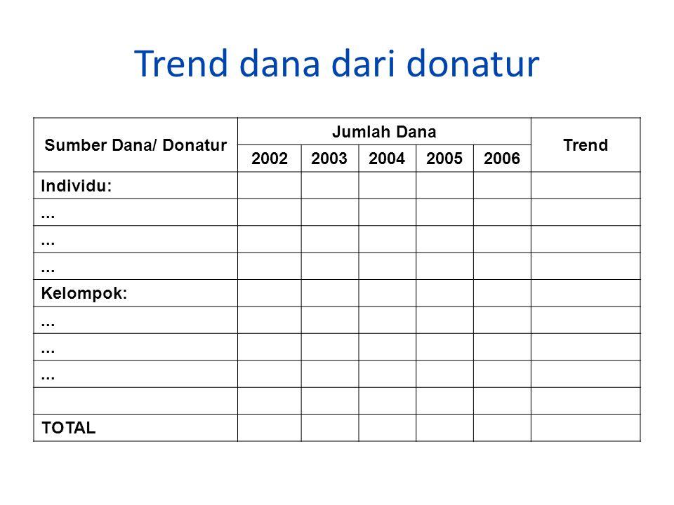 Trend dana dari donatur Sumber Dana/ Donatur Jumlah Dana Trend 20022003200420052006 Individu:...