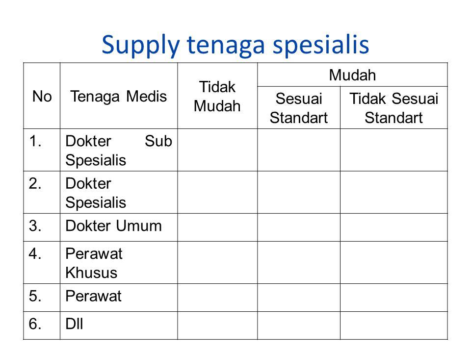 Supply tenaga spesialis NoTenaga Medis Tidak Mudah Mudah Sesuai Standart Tidak Sesuai Standart 1.Dokter Sub Spesialis 2.Dokter Spesialis 3.Dokter Umum 4.Perawat Khusus 5.Perawat 6.Dll