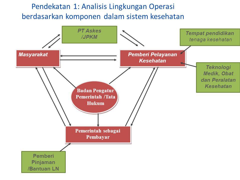 Pendekatan 2: Analisis Lingkungan Operasi (M.Porter) Produk Substitusi Persaingan RS Pengguna (termasuk yang membelikan utk org lain/subsidi) Pendatang baru Supplier