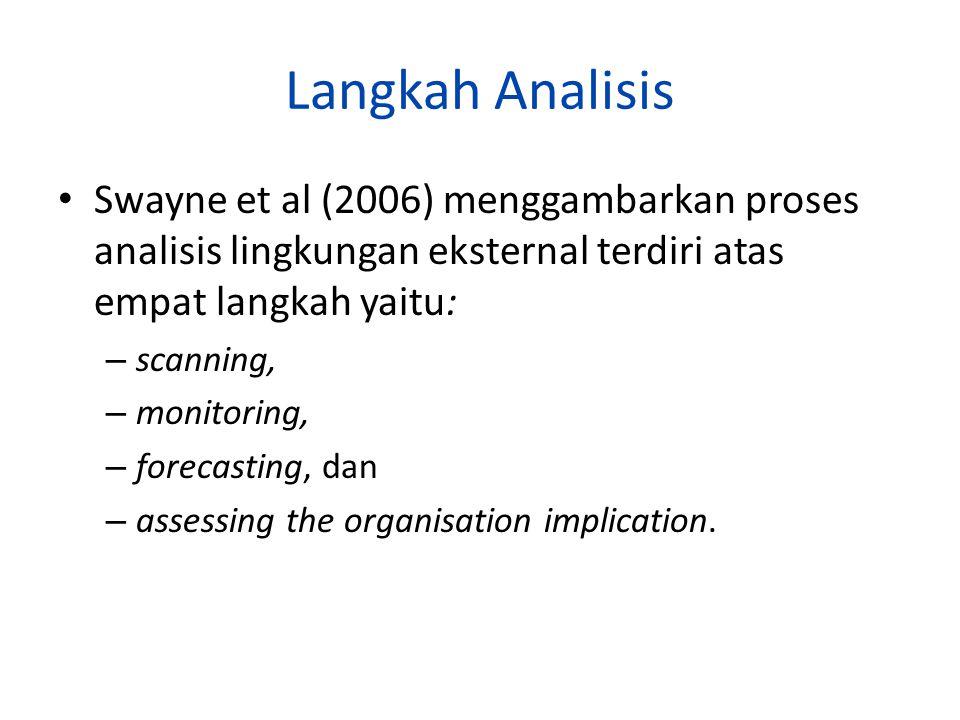 Langkah Analisis Swayne et al (2006) menggambarkan proses analisis lingkungan eksternal terdiri atas empat langkah yaitu: – scanning, – monitoring, – forecasting, dan – assessing the organisation implication.