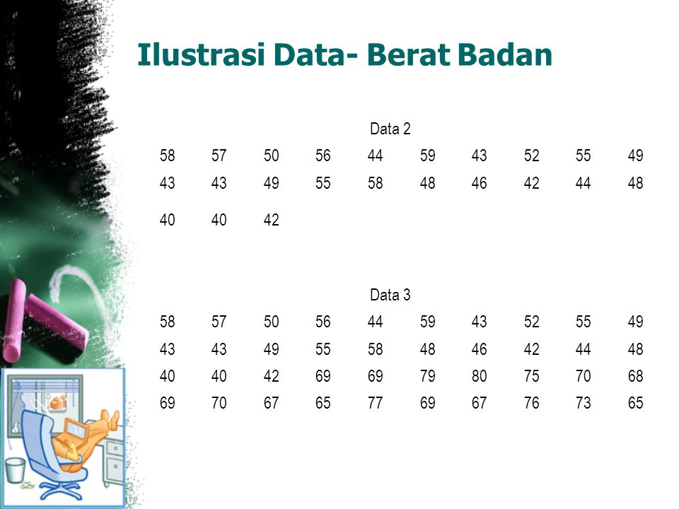 Ilustrasi Data- Berat Badan Data 2 58575056445943525549 43 4955584846424448 40 42 Data 3 58575056445943525549 43 4955584846424448 40 4269 7980757068 6
