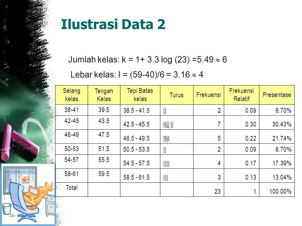 Ilustrasi Data 2 Jumlah kelas: k = 1+ 3.3 log (23) =5.49  6 Lebar kelas: l = (59-40)/6 = 3.16  4 Selang kelas Tengah Kelas Tepi Batas kelas TurusFrekuensi Frekuensi Relatif Presentase 38-4139.5 38.5 - 41.5||20.098.70% 42-4543.5 42.5 - 45.5|||| ||70.3030.43% 46-4947.5 46.5 - 49.5|||I50.2221.74% 50-5351.5 50.5 - 53.5||20.098.70% 54-5755.5 54.5 - 57.5||||40.1717.39% 58-6159.5 58.5 - 61.5|||30.1313.04% Total 231100.00%