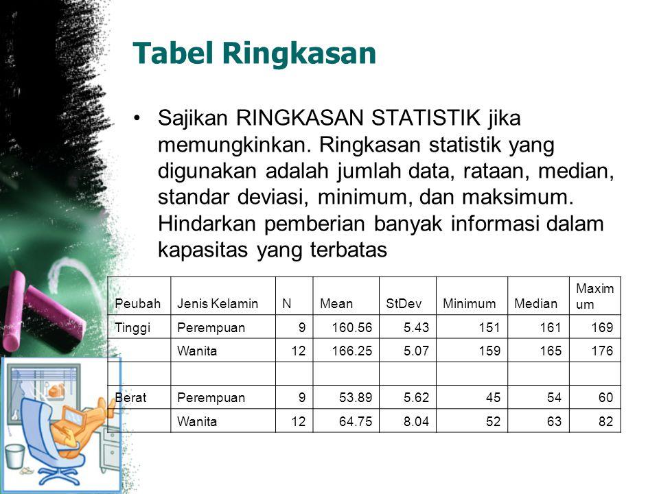 Tabel Ringkasan Sajikan RINGKASAN STATISTIK jika memungkinkan. Ringkasan statistik yang digunakan adalah jumlah data, rataan, median, standar deviasi,