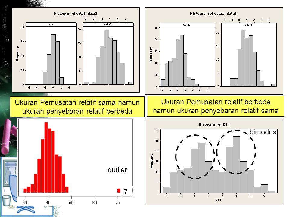 Ukuran Pemusatan relatif sama namun ukuran penyebaran relatif berbeda Ukuran Pemusatan relatif berbeda namun ukuran penyebaran relatif sama .
