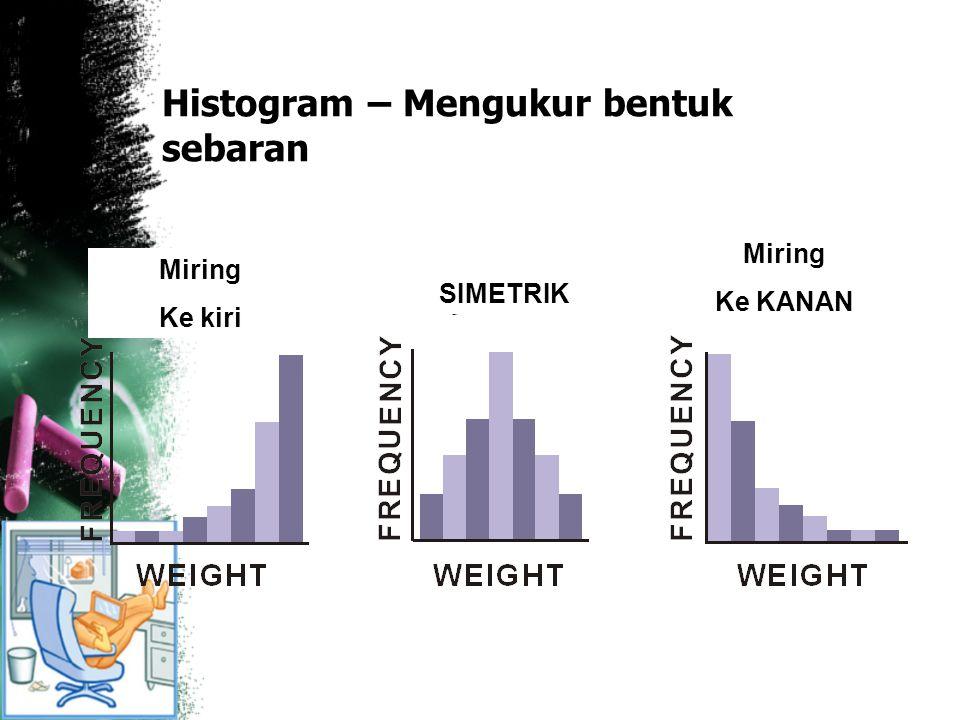 Histogram – Mengukur bentuk sebaran Miring Ke kiri SIMETRIK Miring Ke KANAN