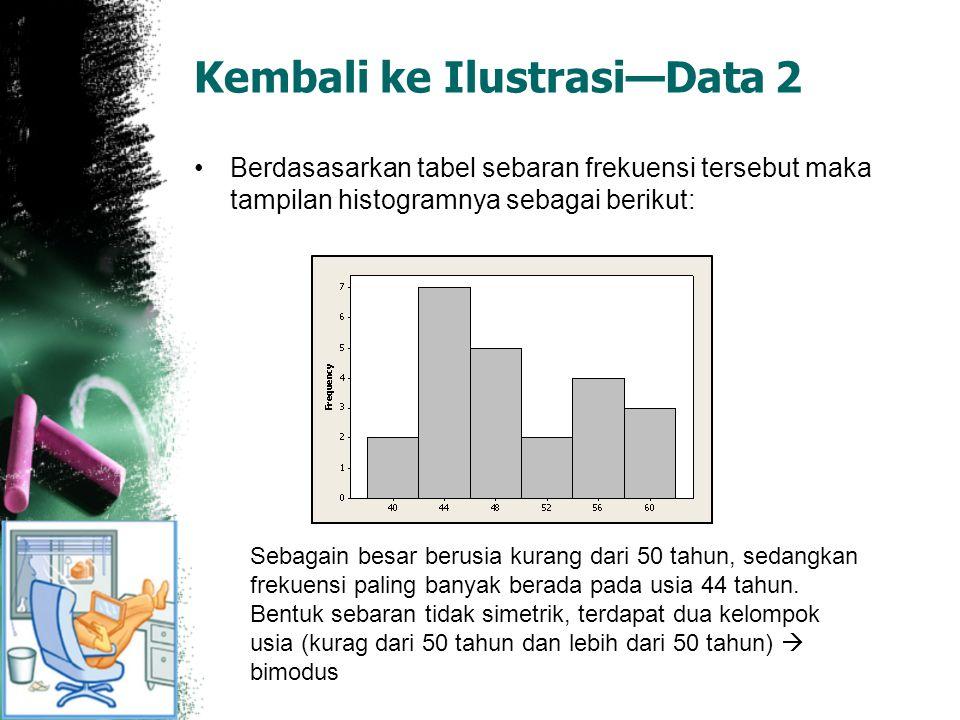 Kembali ke Ilustrasi—Data 2 Berdasasarkan tabel sebaran frekuensi tersebut maka tampilan histogramnya sebagai berikut: Sebagain besar berusia kurang dari 50 tahun, sedangkan frekuensi paling banyak berada pada usia 44 tahun.