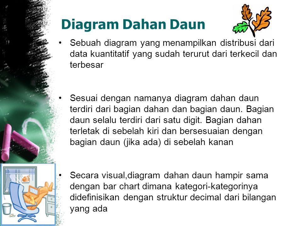 Diagram Dahan Daun Sebuah diagram yang menampilkan distribusi dari data kuantitatif yang sudah terurut dari terkecil dan terbesar Sesuai dengan namanya diagram dahan daun terdiri dari bagian dahan dan bagian daun.
