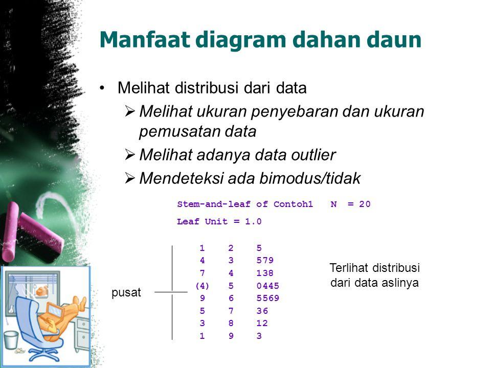 Manfaat diagram dahan daun Melihat distribusi dari data  Melihat ukuran penyebaran dan ukuran pemusatan data  Melihat adanya data outlier  Mendeteksi ada bimodus/tidak Stem-and-leaf of Contoh1 N = 20 Leaf Unit = 1.0 1 2 5 4 3 579 7 4 138 (4) 5 0445 9 6 5569 5 7 36 3 8 12 1 9 3 pusat Terlihat distribusi dari data aslinya