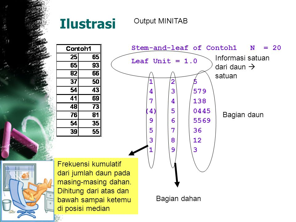 Ilustrasi Stem-and-leaf of Contoh1 N = 20 Leaf Unit = 1.0 1 2 5 4 3 579 7 4 138 (4) 5 0445 9 6 5569 5 7 36 3 8 12 1 9 3 Informasi satuan dari daun  s