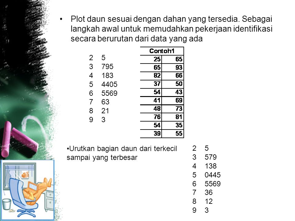 Plot daun sesuai dengan dahan yang tersedia. Sebagai langkah awal untuk memudahkan pekerjaan identifikasi secara berurutan dari data yang ada 2 5 3 79