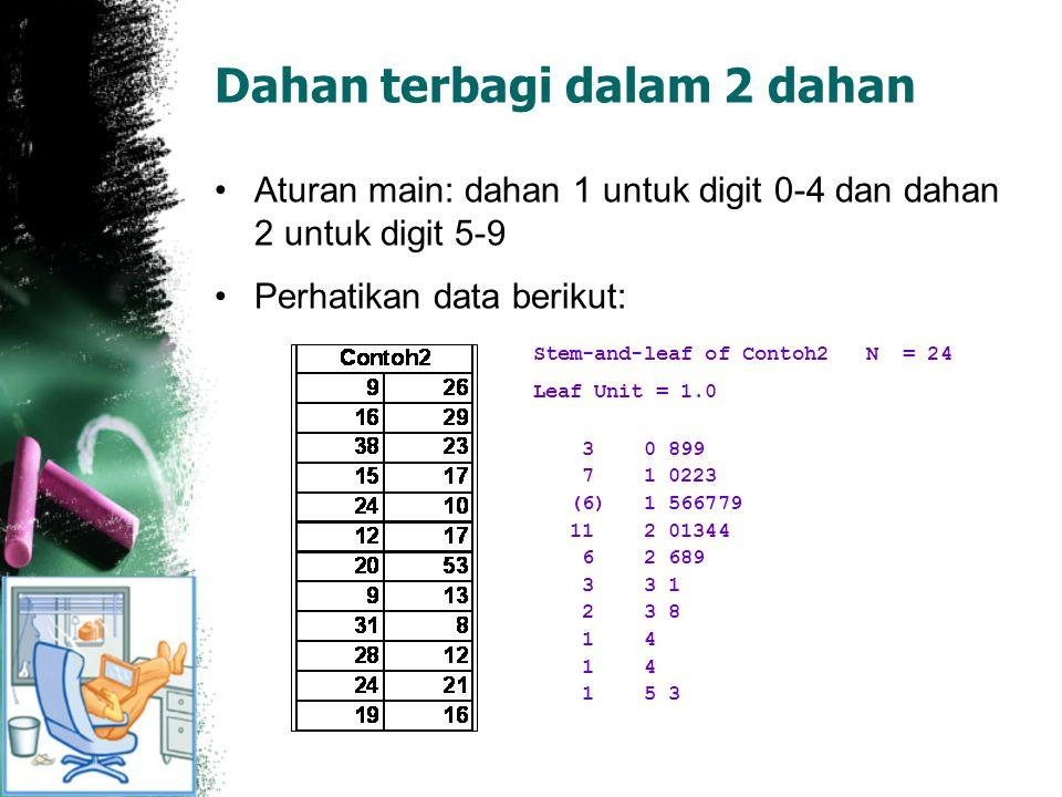 Dahan terbagi dalam 2 dahan Aturan main: dahan 1 untuk digit 0-4 dan dahan 2 untuk digit 5-9 Perhatikan data berikut: Stem-and-leaf of Contoh2 N = 24 Leaf Unit = 1.0 3 0 899 7 1 0223 (6) 1 566779 11 2 01344 6 2 689 3 3 1 2 3 8 1 4 1 5 3